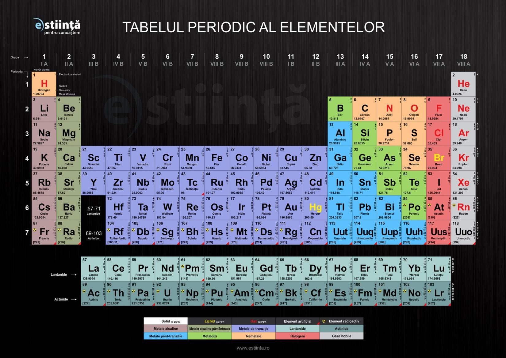 Tabelul periodic al elementelor chimice online dating